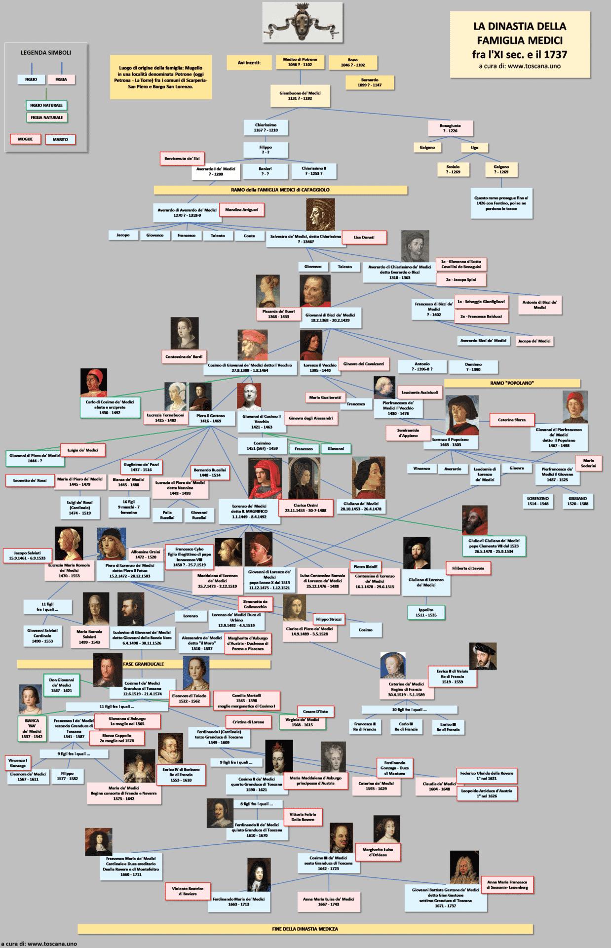 Albero genealogico della dinastia Medicea