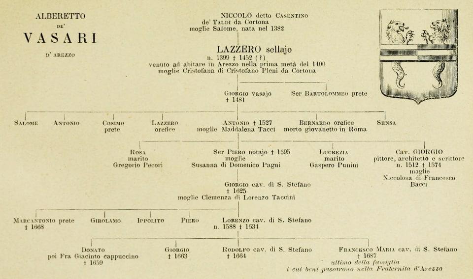 Albero genealogico famiglia Vasari