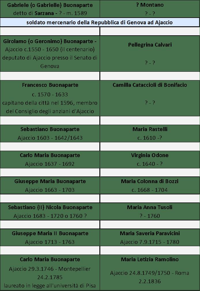 Dinastia còrsa della famiglia Buonaparte